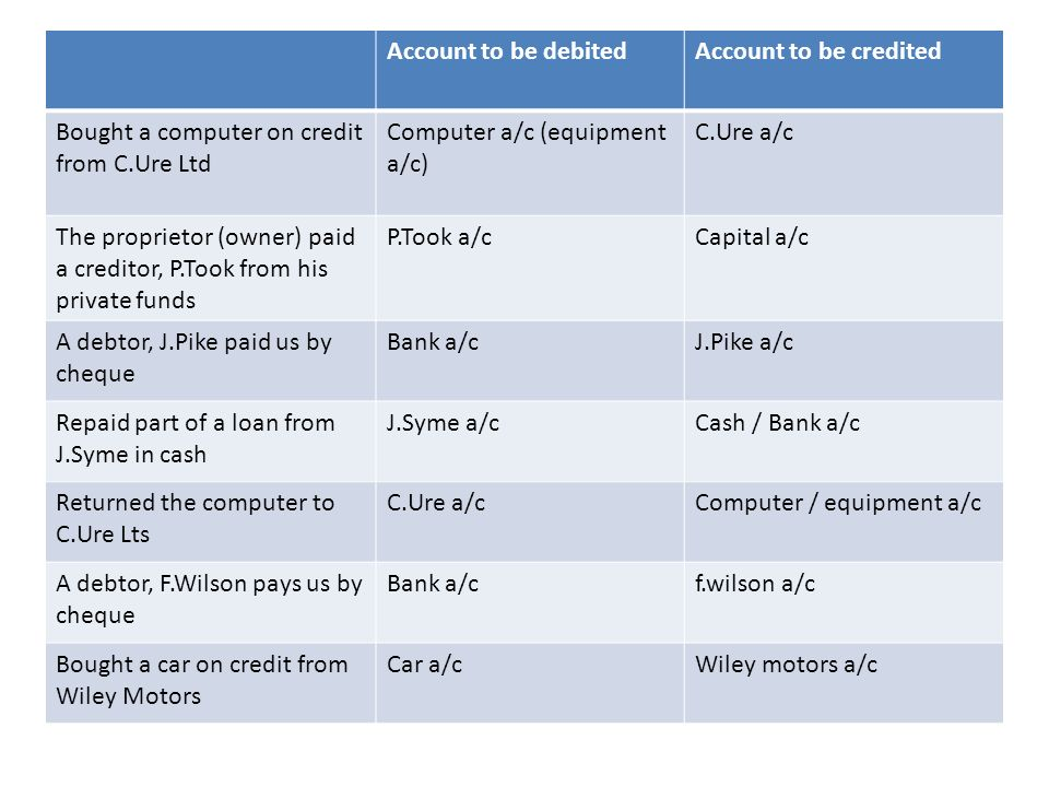 Account to be debitedAccount to be credited Bought a computer on credit from C.Ure Ltd Computer a/c (equipment a/c) C.Ure a/c The proprietor (owner) p