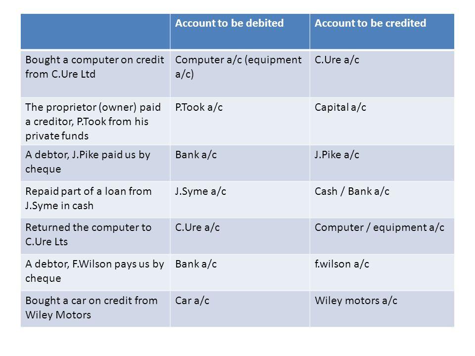 Returns inwards Debit the suppliers a/c Credit the returns outwards a/c Returns outwards Debit the returns inwards a/c Credit the suppliers a/c