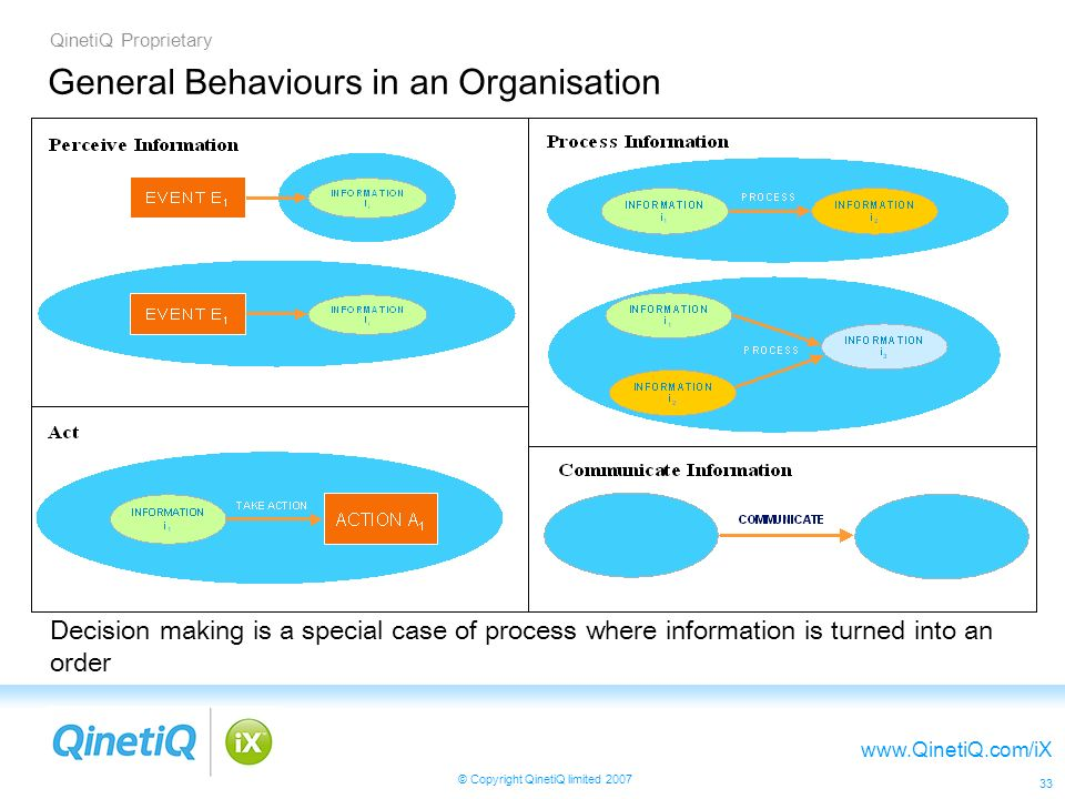 QinetiQ Proprietary www.QinetiQ.com/iX © Copyright QinetiQ limited 2007 33 General Behaviours in an Organisation Decision making is a special case of process where information is turned into an order