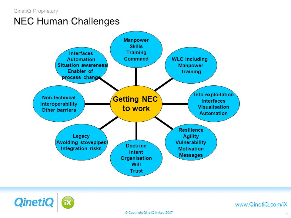 QinetiQ Proprietary www.QinetiQ.com/iX © Copyright QinetiQ limited 2007 4 NEC Human Challenges Getting NEC to work Manpower Skills Training Command WLC including Manpower Training Info exploitation Interfaces Visualisation Automation Resilience Agility Vulnerability Motivation Messages Doctrine Intent Organisation Will Trust Legacy Avoiding stovepipes Integration risks Non-technical Interoperability Other barriers Interfaces Automation Situation awareness Enabler of process change