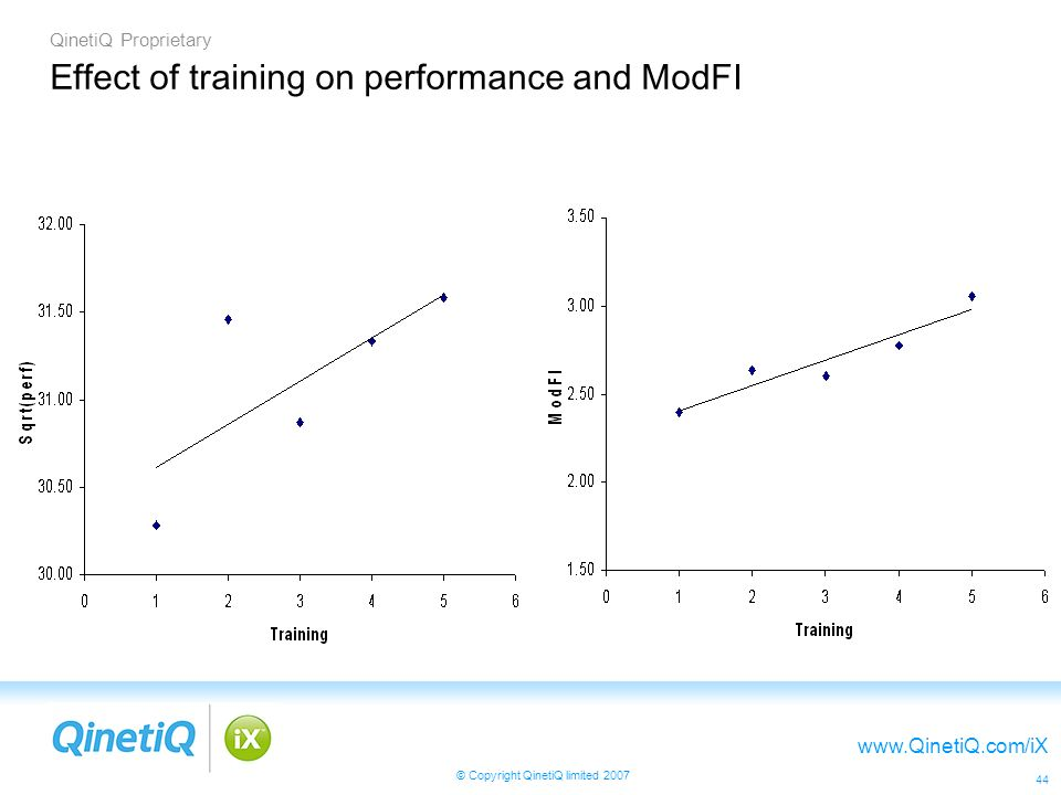 QinetiQ Proprietary www.QinetiQ.com/iX © Copyright QinetiQ limited 2007 44 Effect of training on performance and ModFI