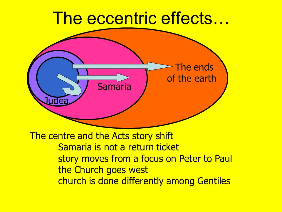 The ends of the earth Samaria The eccentric effects… Judea The centre and the Acts story shift Samaria is not a return ticket story moves from a focus on Peter to Paul the Church goes west church is done differently among Gentiles