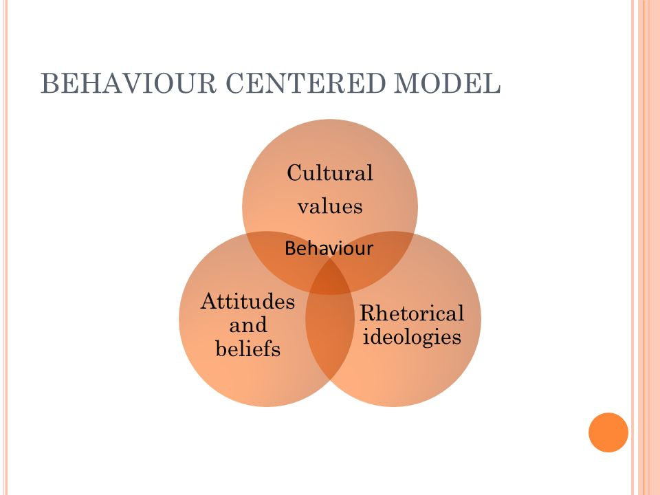 BEHAVIOUR CENTERED MODEL Cultural values Rhetorical ideologies Attitudes and beliefs Behaviour