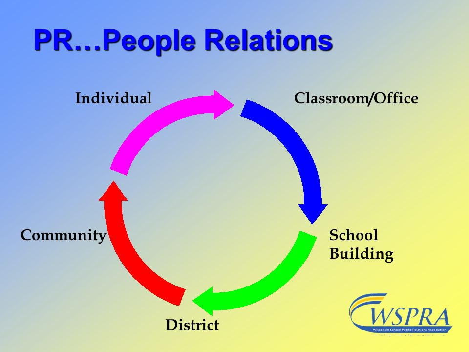 PR…People Relations IndividualClassroom/Office District School Building Community
