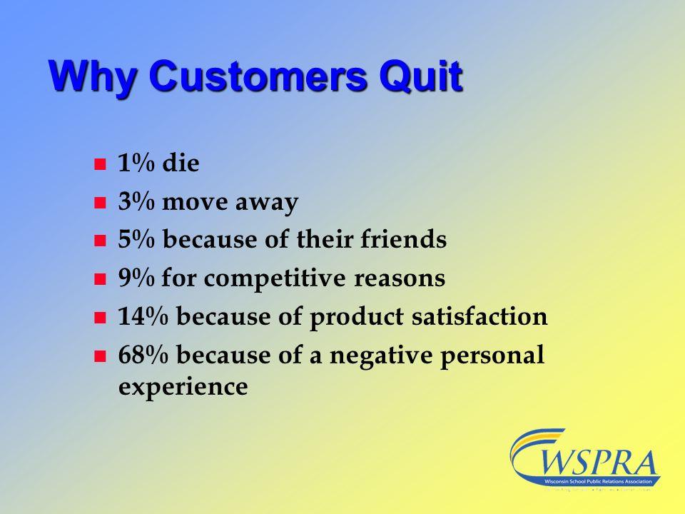 Why Customers Quit n 1% die n 3% move away n 5% because of their friends n 9% for competitive reasons n 14% because of product satisfaction n 68% beca