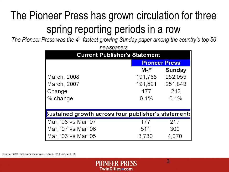 3 The Pioneer Press has grown circulation for three spring reporting periods in a row The Pioneer Press was the 4 th fastest growing Sunday paper among the countrys top 50 newspapers Source: ABC Publishers statements, March, 05 thru March, 08