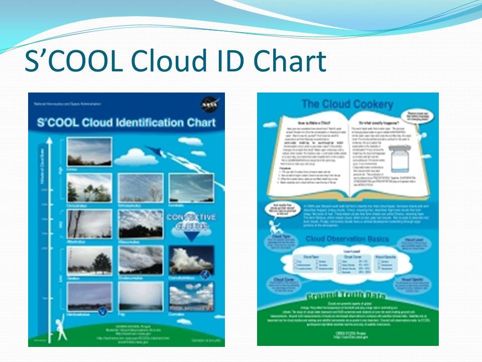 SCOOL Cloud ID Chart