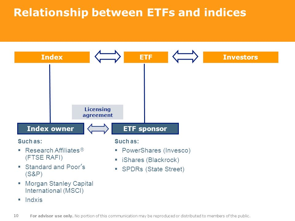 10 For advisor use only. No portion of this communication may be reproduced or distributed to members of the public. Relationship between ETFs and ind