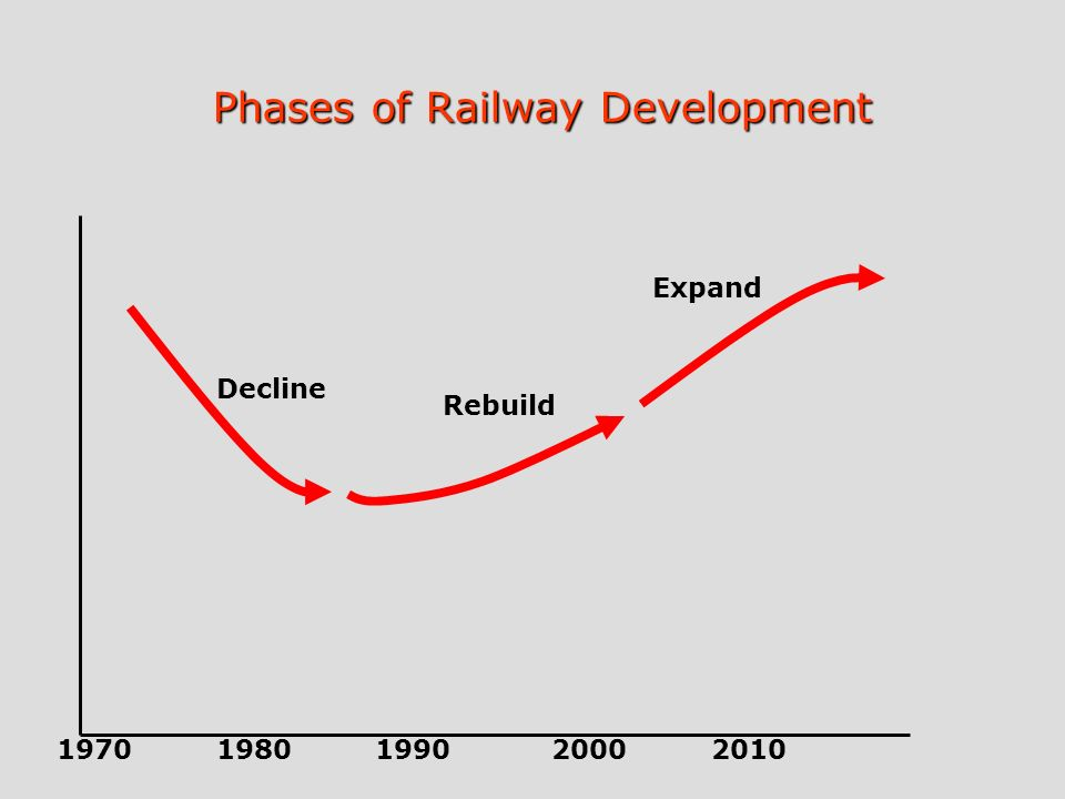 Decline Expand Rebuild 19701980199020002010 Phases of Railway Development