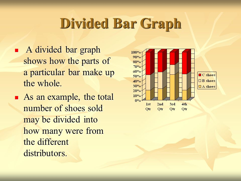 Divided Bar Graph A divided bar graph shows how the parts of a particular bar make up the whole.