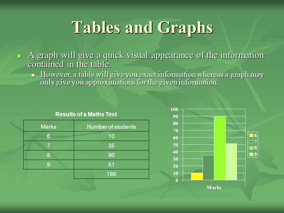 Tables and Graphs A graph will give a quick visual appearance of the information contained in the table.