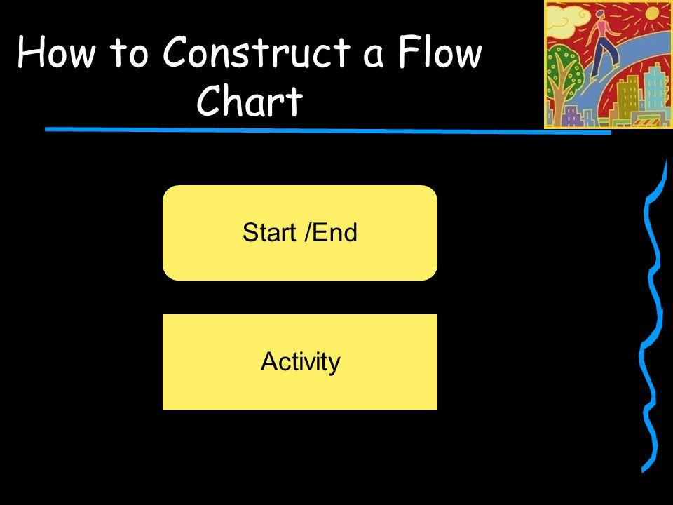 Start /End Activity