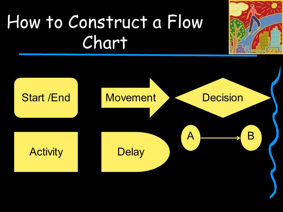 How to Construct a Flow Chart Decision AB Movement Delay Start /End Activity