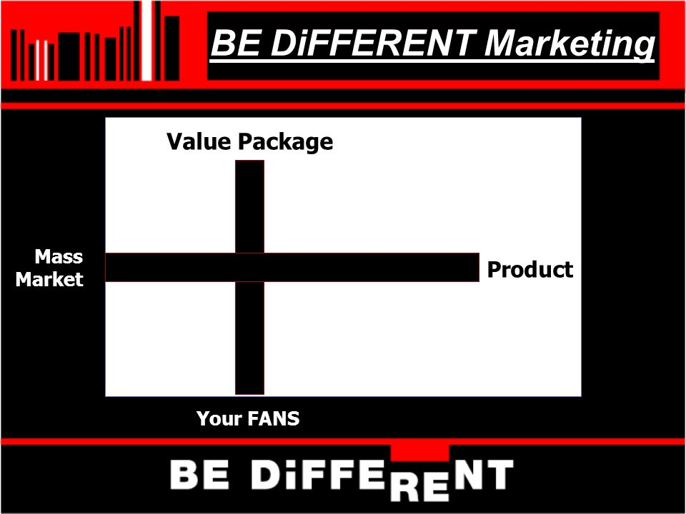 BE DiFFERENT Marketing Your FANS Mass Market Value Package Product