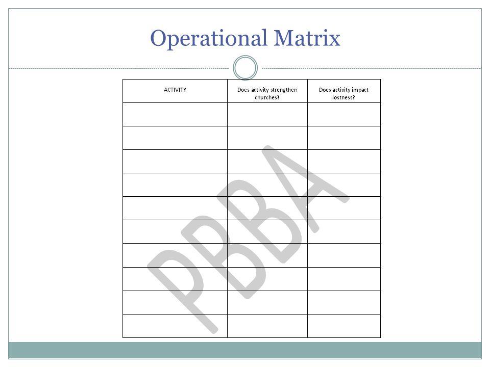 Operational Matrix