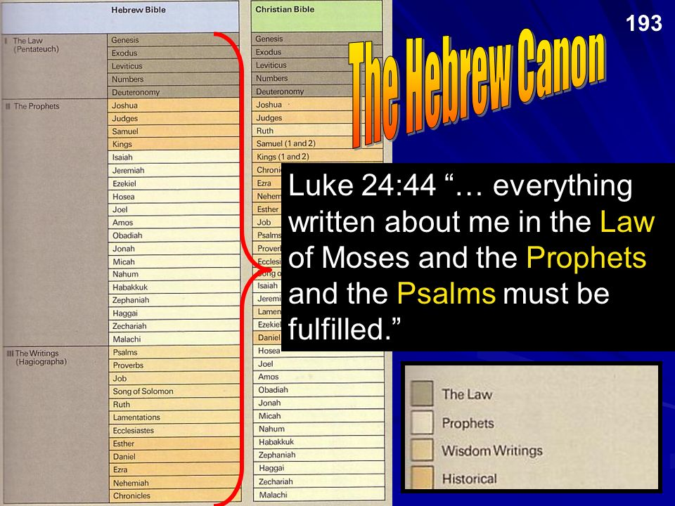 The Hebrew Canon Jewish and Christian books are the same but in different order and classification Luke 24:44 … everything written about me in the Law