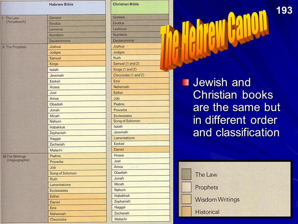 The Hebrew Canon Jewish and Christian books are the same but in different order and classification 193
