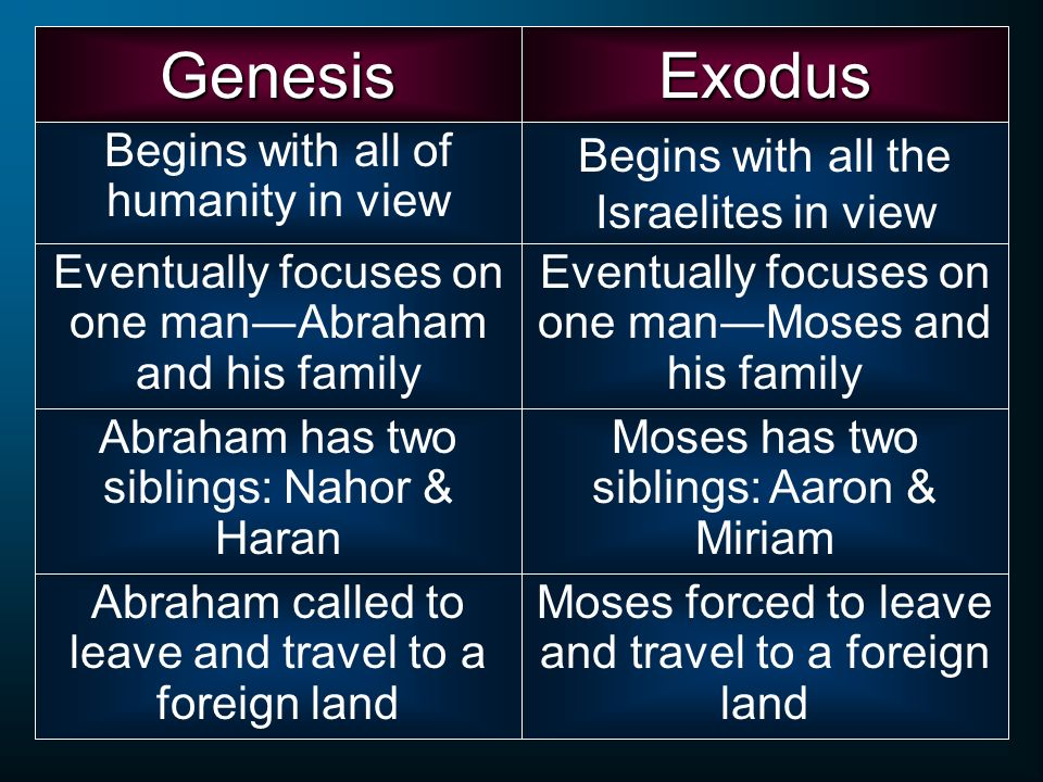 Begins with all of humanity in view Exodus Begins with all the Israelites in view Eventually focuses on one manAbraham and his family Eventually focus