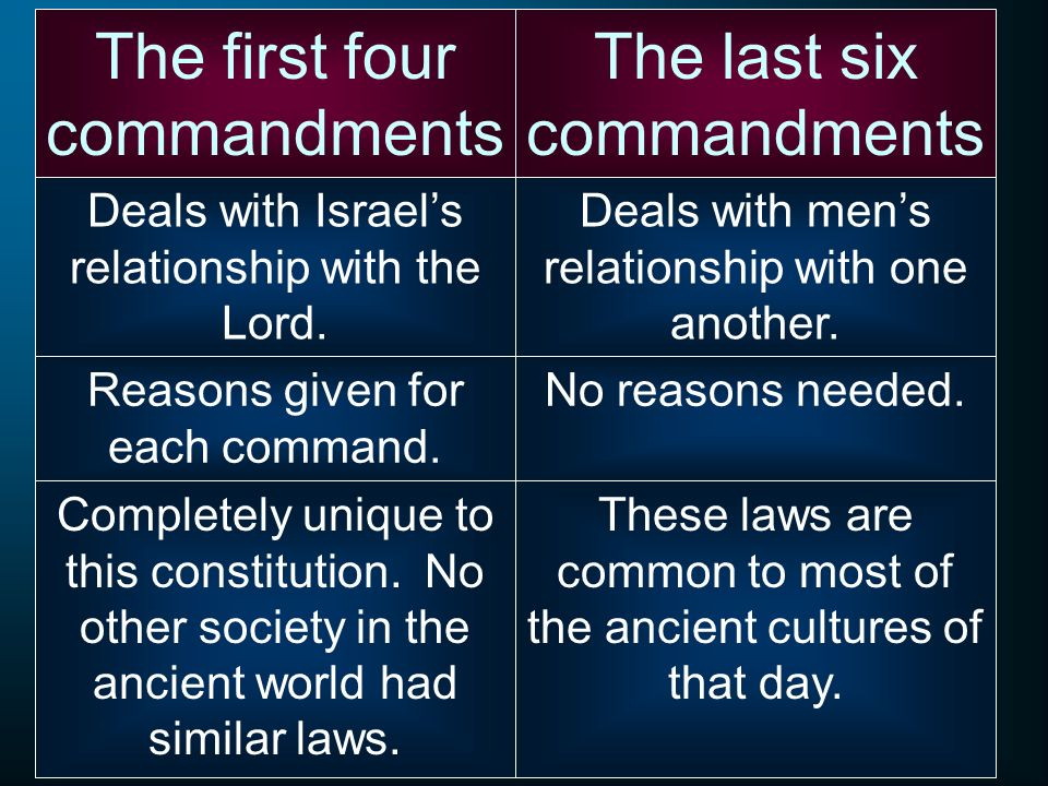 The first four commandments The last six commandments Deals with mens relationship with one another. Deals with Israels relationship with the Lord. No
