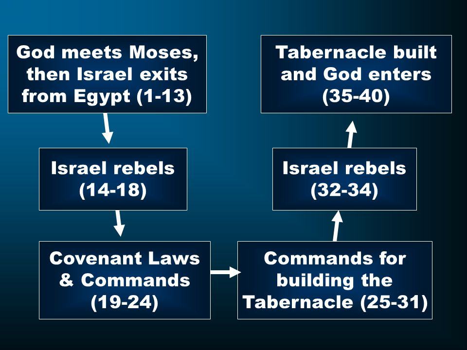 Tabernacle built and God enters (35-40) Covenant Laws & Commands (19-24) Commands for building the Tabernacle (25-31) Israel rebels (14-18) Israel reb