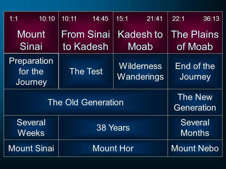 Mount Sinai Preparation for the Journey From Sinai to Kadesh Kadesh to Moab The Plains of Moab 1:1 10:1010:11 14:4515:1 21:4122:1 36:13 The Test Wilde