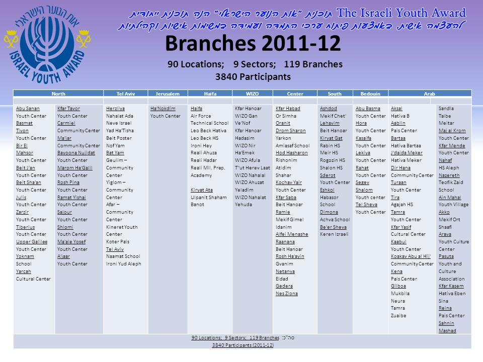Branches 2011-12 90 Locations; 9 Sectors; 119 Branches 3840 Participants ArabBedouinSouthCenterWIZOHaifaJerusalemTel AvivNorth Sandla Taibe Meitar Maj al Krom Youth Center Kfar Mende Youth Center Nahaf HS Aleph Nazereth Teofik Zaid School Ain Mahal Youth Village Akko Mekif Ort Shaafi Arava Youth Culture Center Pasuta Youth and Culture Association Kfar Kasem Hativa Eben Sina Reina Pais Center Sahnin Mashad Aksal Hativa B Aablin Pais Center Bartaa Hativa Bartaa J daida Meker Hativa Meker Dir Hana Community Center Turaan Youth Center Tira Agajah HS Tamra Youth Center Kfar Yasif Cultural Center Kaabul Youth Center Koakav Abu al Hij Community Center Kena Pais Center Gilboa Mukbila Neura Tamra Zuaibe Abu Basma Youth Center Hora Youth Center Kasaifa Youth Center Lekiya Youth Center Rahat Youth Center Segev Shalom Youth center Tel Sheva Youth Center Ashdod Mekif Chet Lehavim Beit Hanoar Kiryat Gat Rabin HS Meir HS Rogozin HS Shalon HS Sderot Youth Center Eshkol Habasor School Dimona Achva School Be er Sheva Keren Izraeli Kfar Habad Or Simha Oranit Drom Sharon Yarkon Amiasaf School Hod Hasharon Rishonim Atidim Shahar Kochav Yair Youth Center Kfar Saba Beit Hanoar Ramle Mekif Gimel Idanim Alfei Menashe Raanana Beit Hanoar Rosh Ha ayin Gvanim Netanya Eldad Gedera Nes Ziona Kfar Hanoar WIZO Gan Ve Nof Kfar Hanoar Hadasim WIZO Nir Ha Emek WIZO Afula T ut Herev Laat WIZO Nahalal WIZO Ahuzat Yeladim WIZO Nahalat Yehuda Haifa Air Force Technical School Leo Beck Hativa Leo Beck HS Ironi Hey Reali Ahuza Reali Hadar Reali Mil.