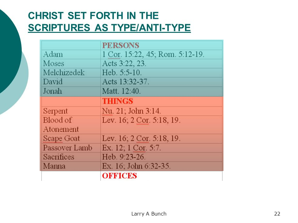 Larry A Bunch22 CHRIST SET FORTH IN THE SCRIPTURES AS TYPE/ANTI-TYPE