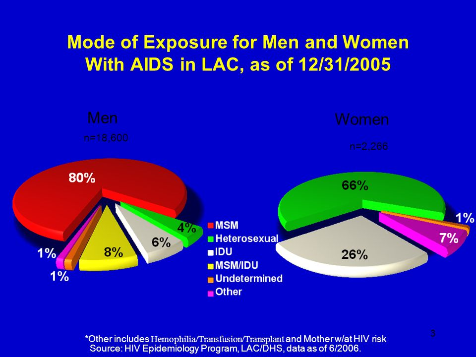 3 Mode of Exposure for Men and Women With AIDS in LAC, as of 12/31/2005 *Other includes Hemophilia/Transfusion/Transplant and Mother w/at HIV risk Sou