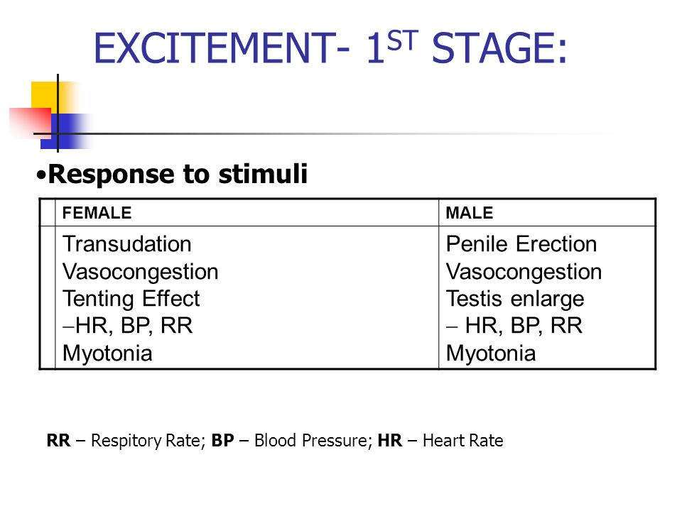 EXCITEMENT- 1 ST STAGE: FEMALEMALE Transudation Vasocongestion Tenting Effect HR, BP, RR Myotonia Penile Erection Vasocongestion Testis enlarge HR, BP