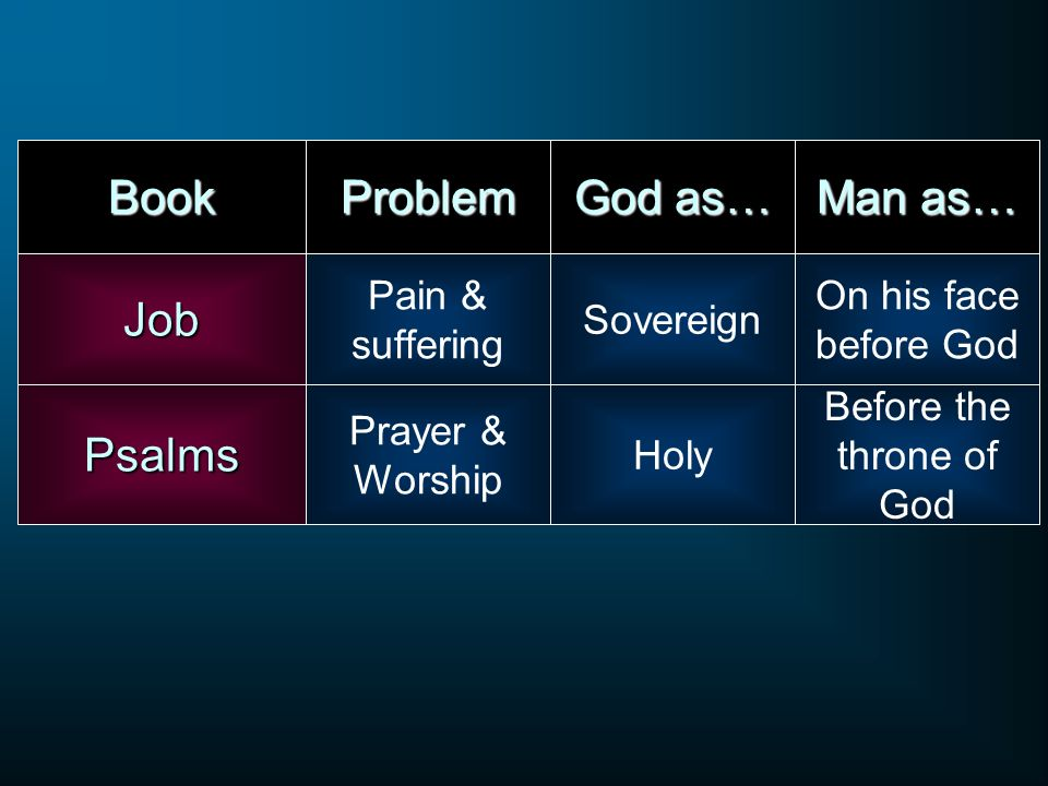 Book Pain & sufferingJob Psalms Problem Prayer & Worship Sovereign God as… Holy On his face before God Man as… Before the throne of God