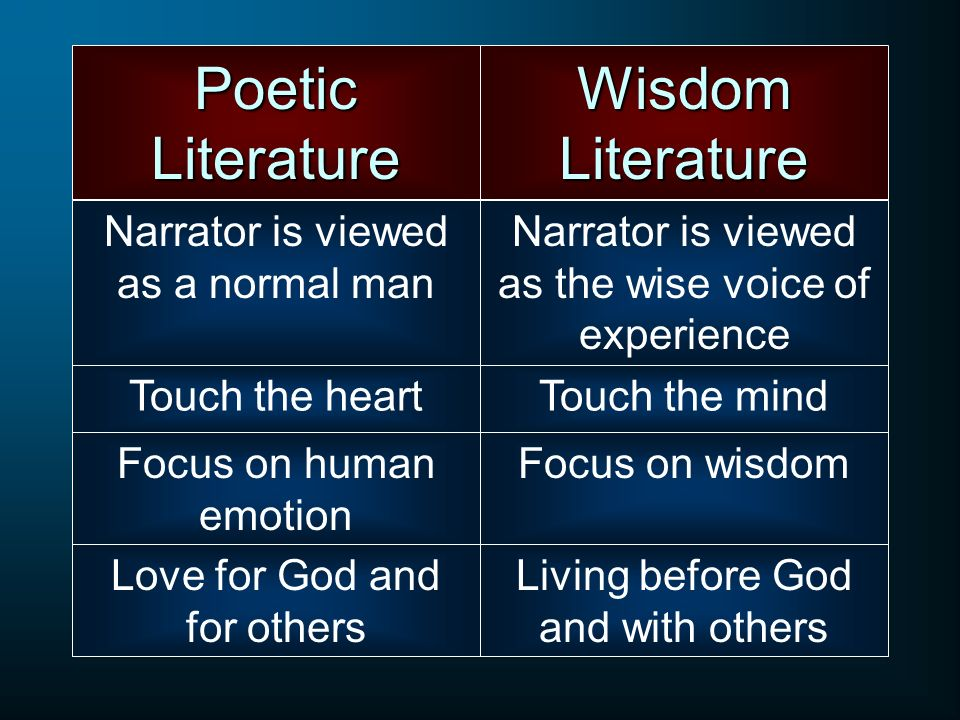 Poetic Literature Narrator is viewed as a normal man Wisdom Literature Narrator is viewed as the wise voice of experience Touch the heartTouch the min