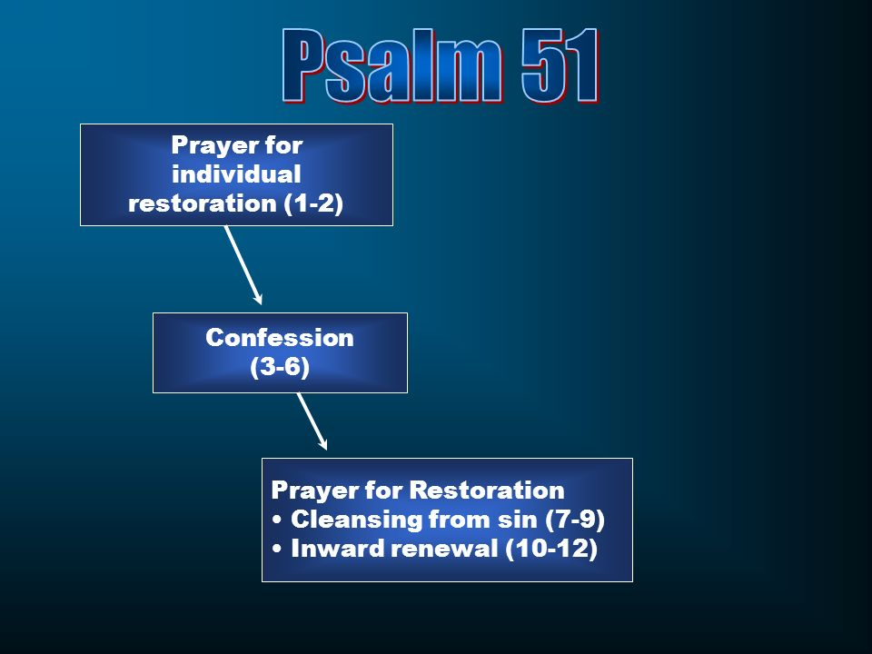 Prayer for individual restoration (1-2) Confession (3-6) Prayer for Restoration Cleansing from sin (7-9) Inward renewal (10-12)