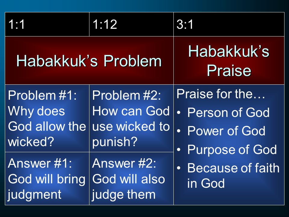 Habakkuks Problem Praise for the… Person of God Power of God Purpose of God Because of faith in God Habakkuks Praise 1:11:123:1 Problem #1: Why does G