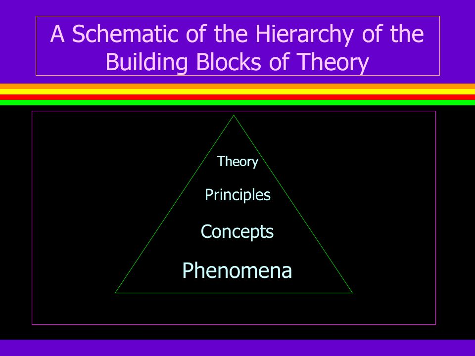 A Schematic of the Hierarchy of the Building Blocks of Theory Theory Principles Concepts Phenomena