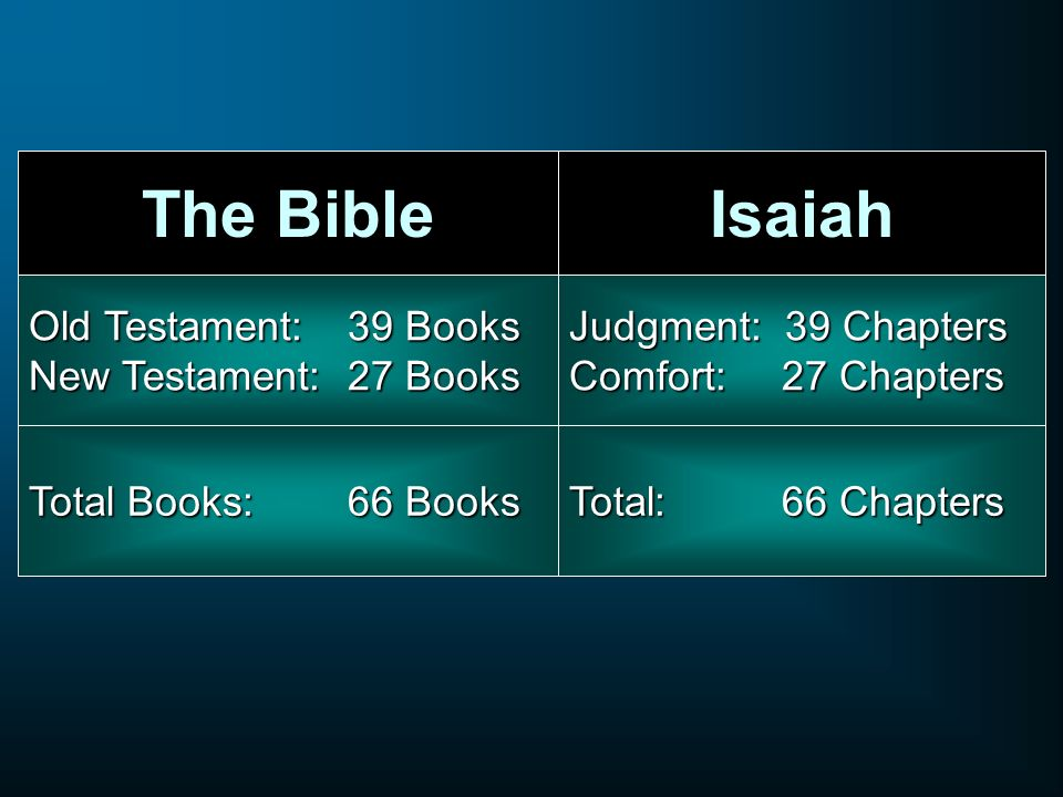 The BibleIsaiah Old Testament: 39 Books New Testament: 27 Books Judgment: 39 Chapters Comfort: 27 Chapters Total Books:66 Books Total: 66 Chapters