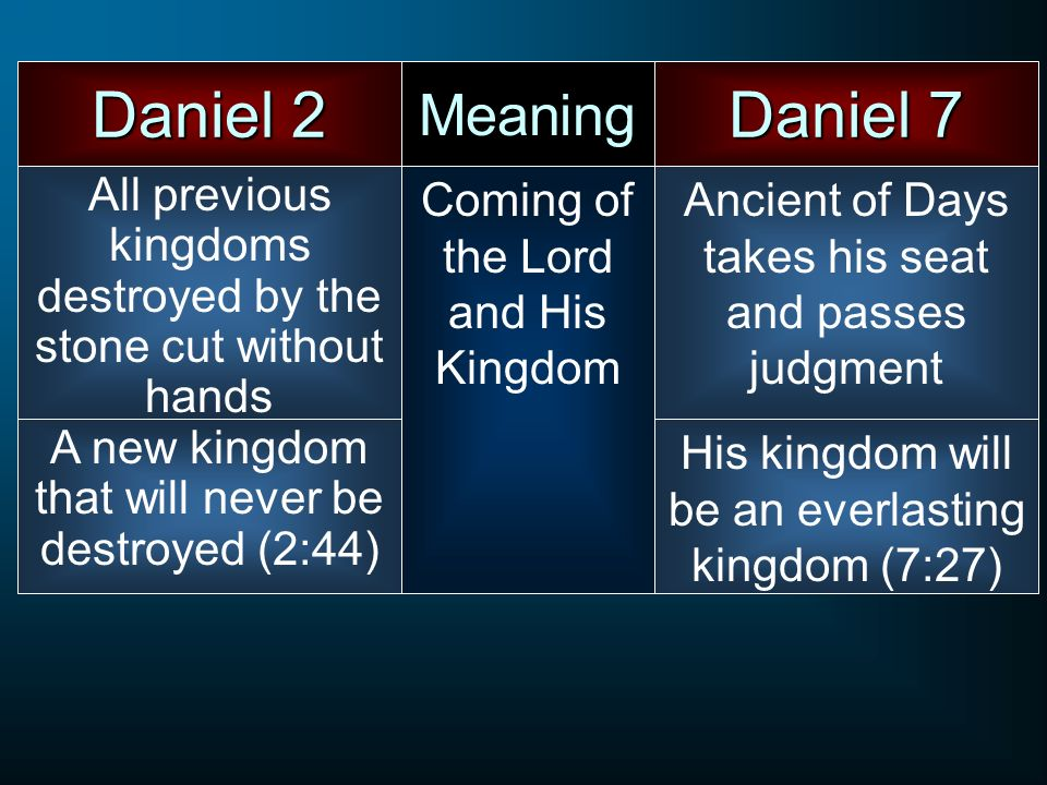 Daniel 2 Daniel 7 Meaning All previous kingdoms destroyed by the stone cut without hands Coming of the Lord and His Kingdom Ancient of Days takes his