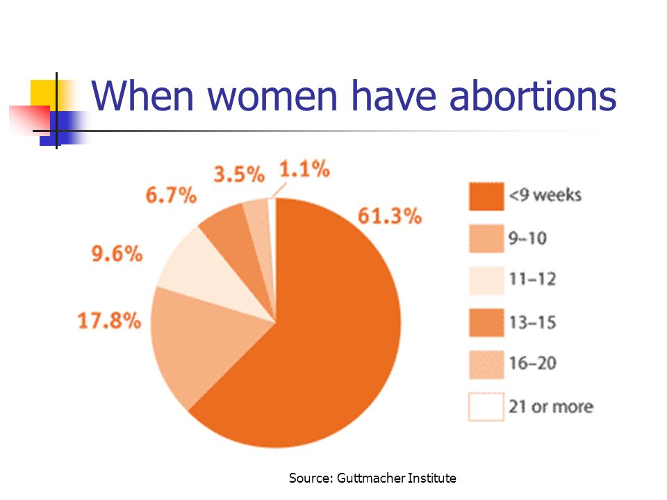 Source: Guttmacher Institute When women have abortions