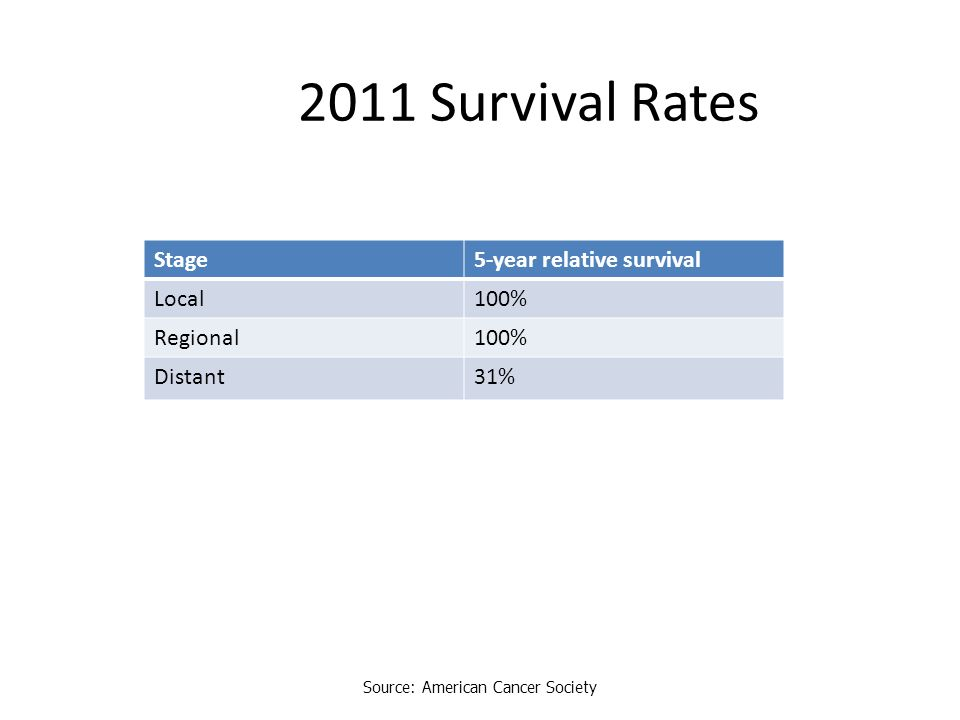 2011 Survival Rates Stage5-year relative survival Local100% Regional100% Distant31% Source: American Cancer Society
