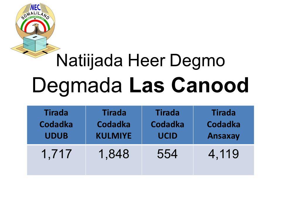 Natiijada Heer Degmo Degmada Las Canood Tirada Codadka UDUB Tirada Codadka KULMIYE Tirada Codadka UCID Tirada Codadka Ansaxay 1,7171,8485544,119