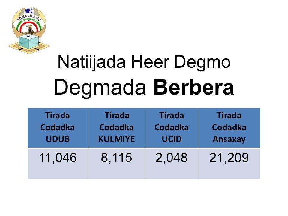 Natiijada Heer Degmo Degmada Berbera Tirada Codadka UDUB Tirada Codadka KULMIYE Tirada Codadka UCID Tirada Codadka Ansaxay 11,0468,1152,04821,209