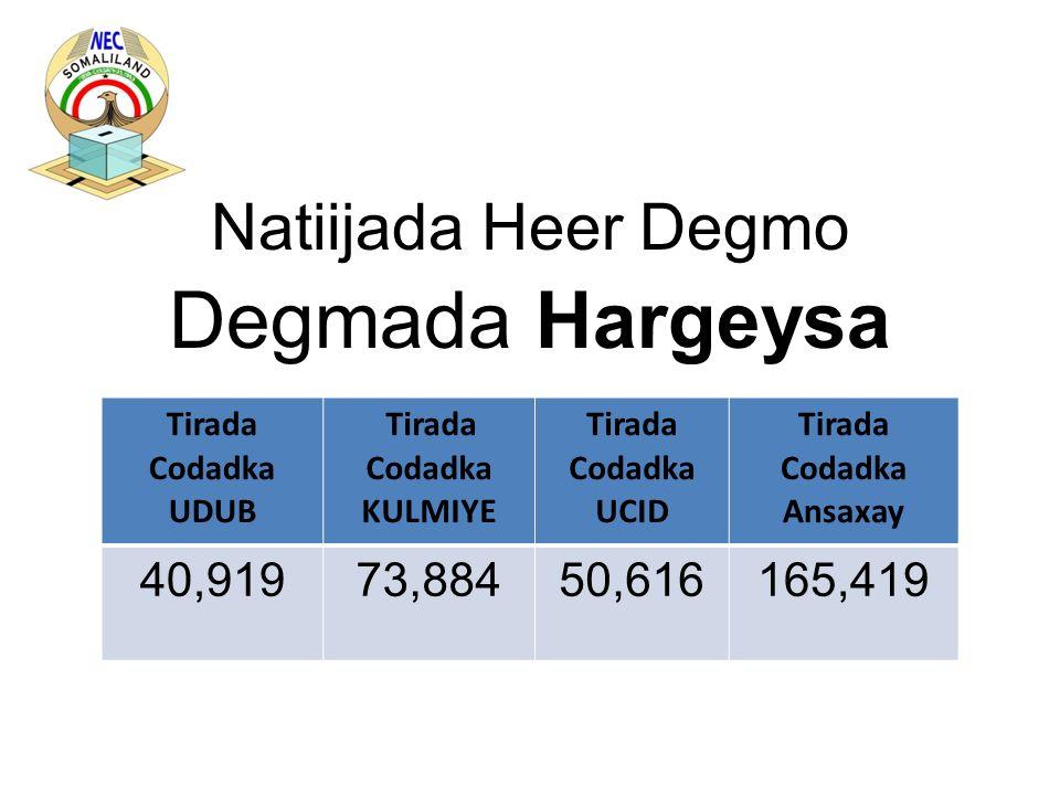 Natiijada Heer Degmo Degmada Hargeysa Tirada Codadka UDUB Tirada Codadka KULMIYE Tirada Codadka UCID Tirada Codadka Ansaxay 40,91973,88450,616165,419
