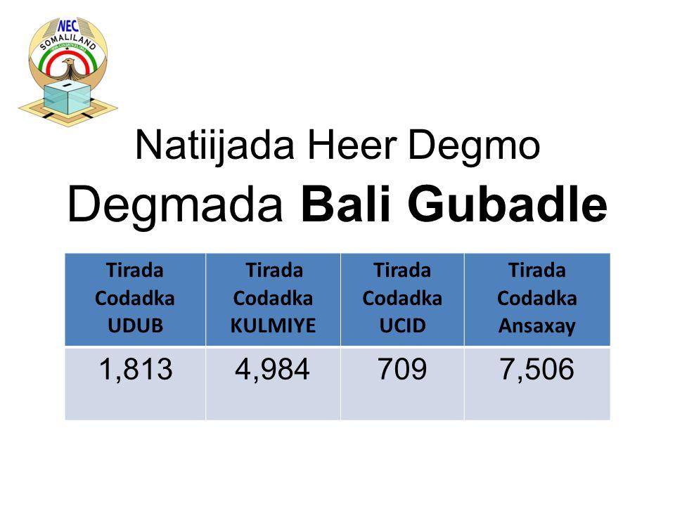 Natiijada Heer Degmo Degmada Bali Gubadle Tirada Codadka UDUB Tirada Codadka KULMIYE Tirada Codadka UCID Tirada Codadka Ansaxay 1,8134,9847097,506