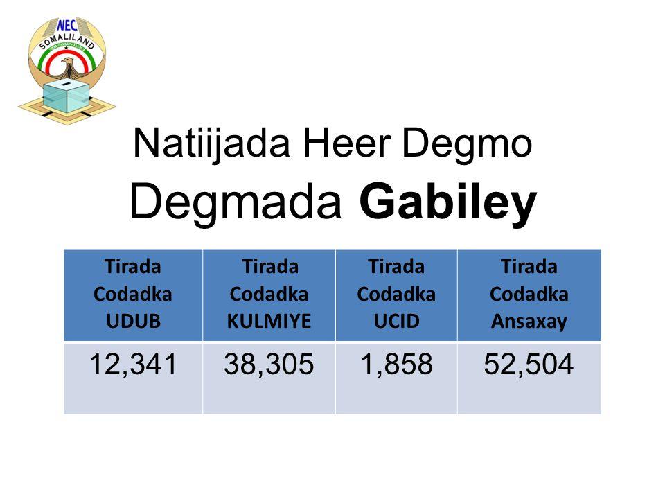 Natiijada Heer Degmo Degmada Gabiley Tirada Codadka UDUB Tirada Codadka KULMIYE Tirada Codadka UCID Tirada Codadka Ansaxay 12,34138,3051,85852,504