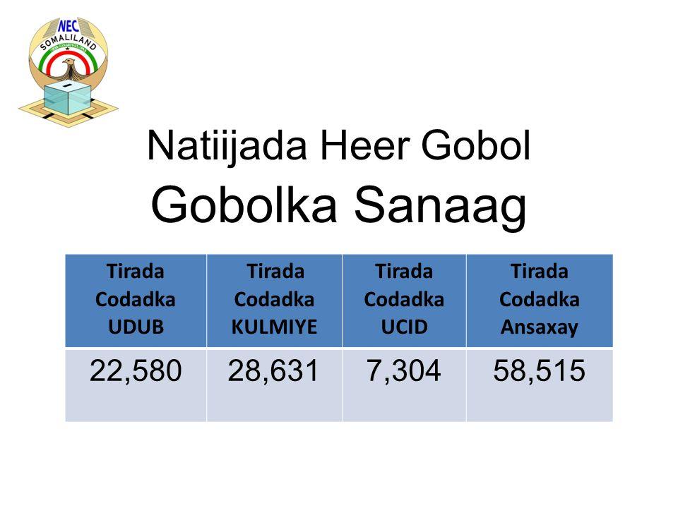 Natiijada Heer Gobol Gobolka Sanaag Tirada Codadka UDUB Tirada Codadka KULMIYE Tirada Codadka UCID Tirada Codadka Ansaxay 22,58028,6317,30458,515