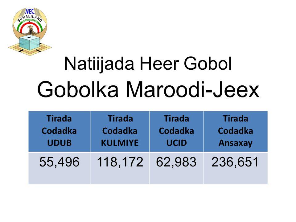 Natiijada Heer Gobol Gobolka Maroodi-Jeex Tirada Codadka UDUB Tirada Codadka KULMIYE Tirada Codadka UCID Tirada Codadka Ansaxay 55,496118,17262,983236,651