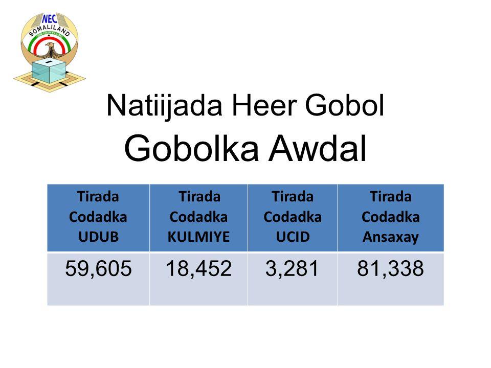 Natiijada Heer Gobol Gobolka Awdal Tirada Codadka UDUB Tirada Codadka KULMIYE Tirada Codadka UCID Tirada Codadka Ansaxay 59,60518,4523,28181,338