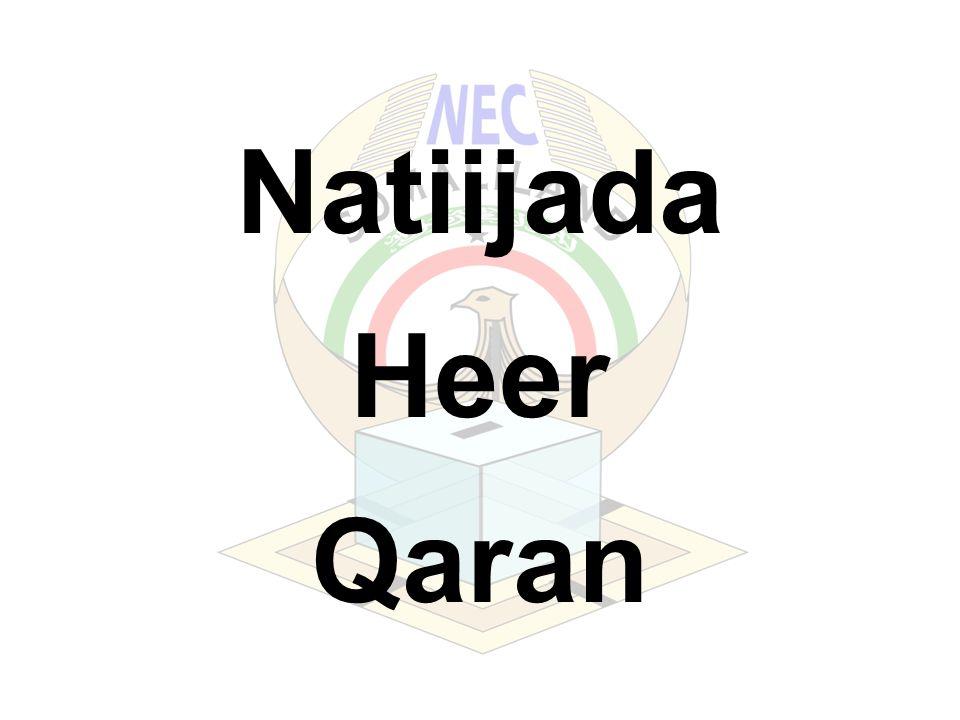Natiijada Heer Qaran