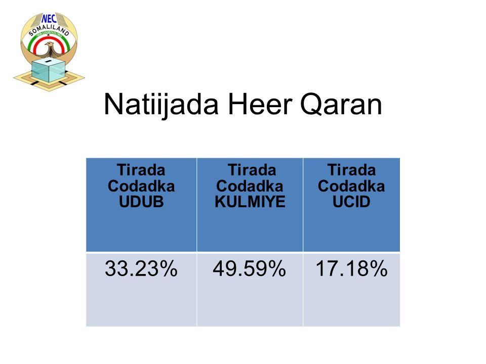 Natiijada Heer Qaran Tirada Codadka UDUB Tirada Codadka KULMIYE Tirada Codadka UCID 33.23%49.59%17.18%