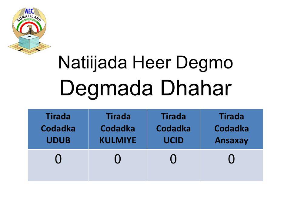 Natiijada Heer Degmo Degmada Sheekh Tirada Codadka UDUB Tirada Codadka KULMIYE Tirada Codadka UCID Tirada Codadka Ansaxay 4,5072,4331,0628,002
