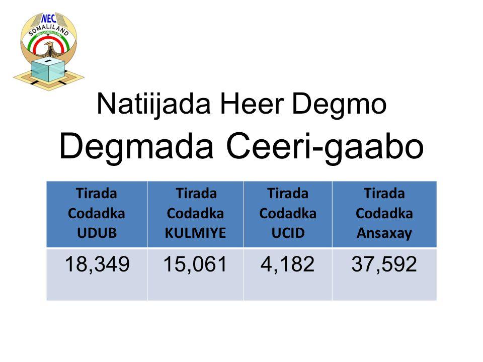 Natiijada Heer Degmo Degmada Ceeri-gaabo Tirada Codadka UDUB Tirada Codadka KULMIYE Tirada Codadka UCID Tirada Codadka Ansaxay 18,34915,0614,18237,592